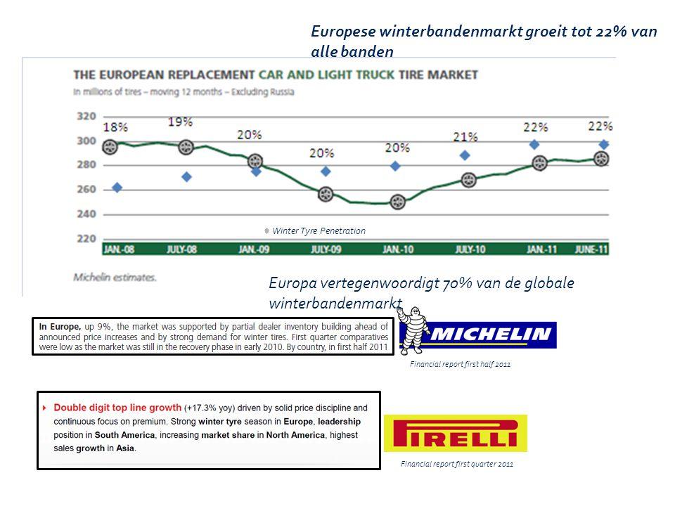 Europese winterbandenmarkt groeit tot 22% van alle banden Europe represents 70% of Global Winter Tyre market Financial report first half 2011 Financia