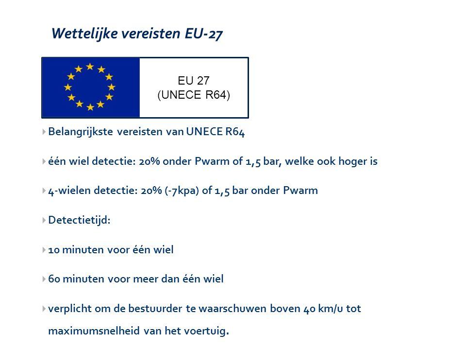 Wettelijke vereisten EU-27 EU 27 (UNECE R64)  Belangrijkste vereisten van UNECE R64  één wiel detectie: 20% onder Pwarm of 1,5 bar, welke ook hoger