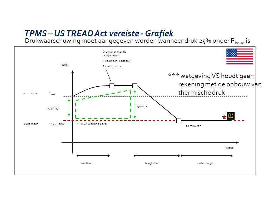 Drukwaarschuwing moet getoond worden wanneer druk20% onder P WARM is TPMS – EU Wetgeving vereiste- Grafiek P REC / P COLD Druk rijtijd P REC – 20% EU waarschuwingsniveau (Drempel varieert met temperatuur) 2200 mbar 1760 mbar 440mbar 480mbar Druk stijgt met de temperatuur (~100mbar / 10degC_) bv.