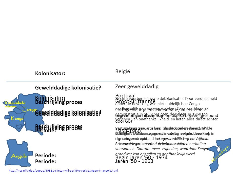 Congo Kolonisator: Gewelddadige kolonisatie? Beschrijving proces Periode: België Zeer gewelddadig 1958-1960 Slechte voorbereiding op dekolonisatie. Do
