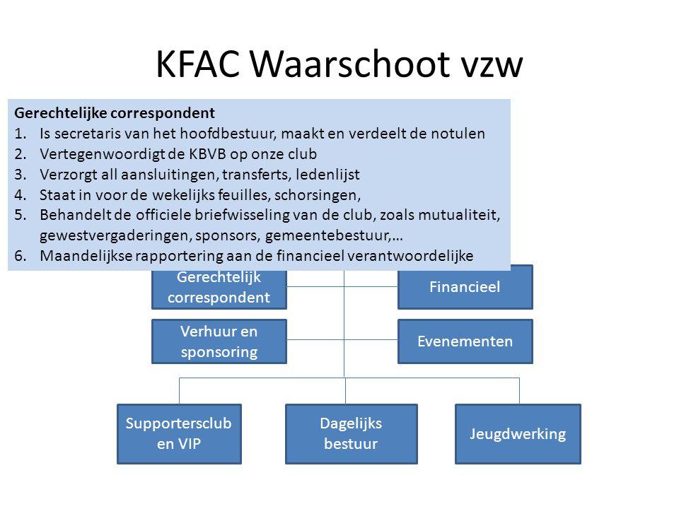 KFAC Waarschoot vzw Raad van bestuur KFAC Waarschoot vzw Gerechtelijk correspondent Verhuur en sponsoring Evenementen Financieel Supportersclub en VIP Dagelijks bestuur Jeugdwerking Hoofdbestuur Financieel: 1.Bijhouden van de boekhouding VZW i.s.m.