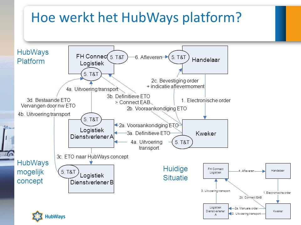 Hoe werkt het HubWays platform? Handelaar 1.Electronische order Kweker 2a.Vooraankondiging ETO Logistiek Dienstverlener A 2b. FH Connect Logistiek 3a.
