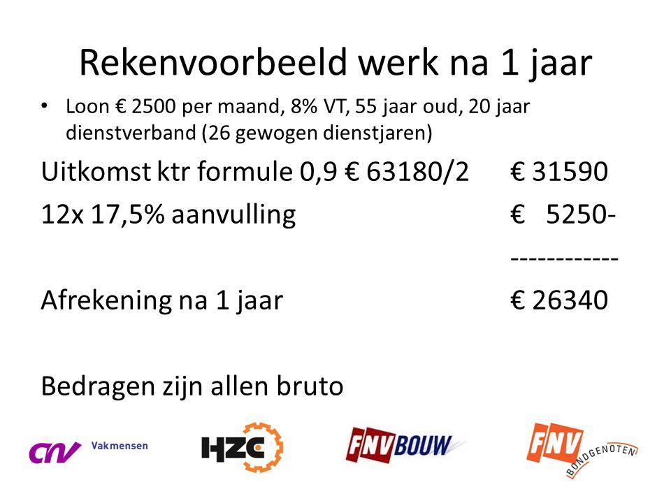 Rekenvoorbeeld werk na 1 jaar • Loon € 2500 per maand, 8% VT, 55 jaar oud, 20 jaar dienstverband (26 gewogen dienstjaren) Uitkomst ktr formule 0,9 € 6
