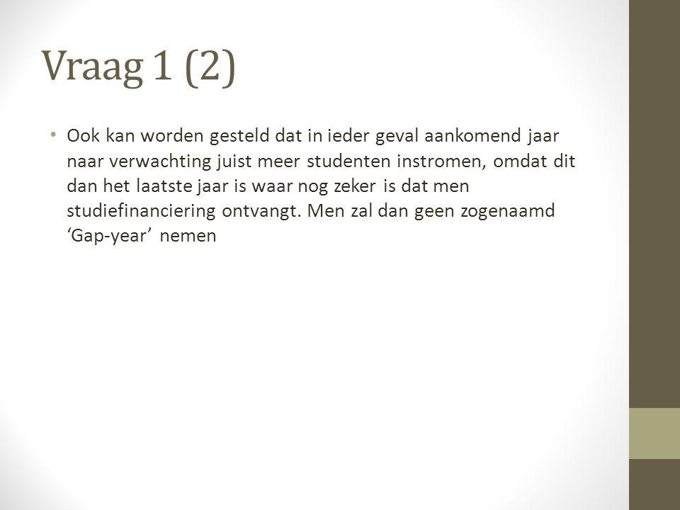 Vraag 2: veranderen de overheidsmaatregelen de woonbehoefte van studenten.