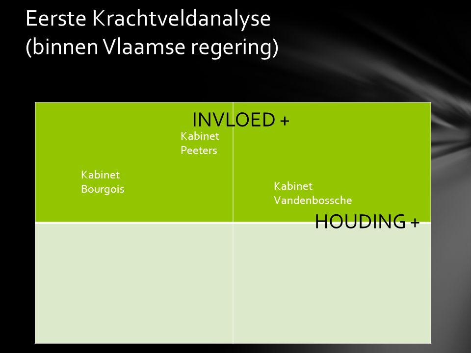 Eerste Krachtveldanalyse (binnen Vlaamse regering) INVLOED + HOUDING + Kabinet Bourgois Kabinet Peeters Kabinet Vandenbossche