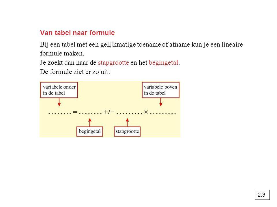 Van tabel naar formule Bij een tabel met een gelijkmatige toename of afname kun je een lineaire formule maken. Je zoekt dan naar de stapgrootte en het