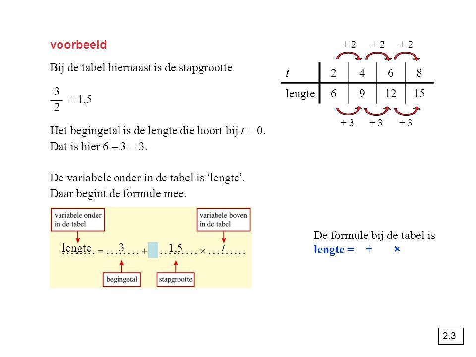 voorbeeld Bij de tabel hiernaast is de stapgrootte = 1,5 Het begingetal is de lengte die hoort bij t = 0. Dat is hier 6 – 3 = 3. De variabele onder in