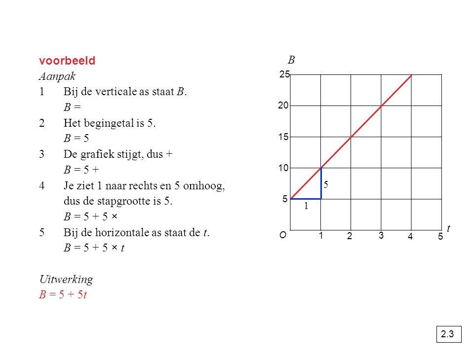 voorbeeld Aanpak 1Bij de verticale as staat B. B = 2Het begingetal is 5. B = 5 3De grafiek stijgt, dus + B = 5 + 4Je ziet 1 naar rechts en 5 omhoog, d