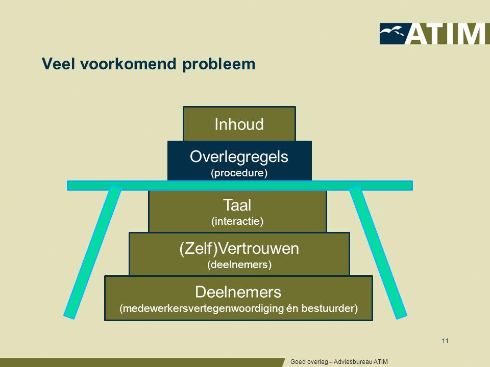 Veel voorkomend probleem Goed overleg – Adviesbureau ATIM 11 Inhoud Overlegregels (procedure) Taal (interactie) (Zelf)Vertrouwen (deelnemers) Deelneme