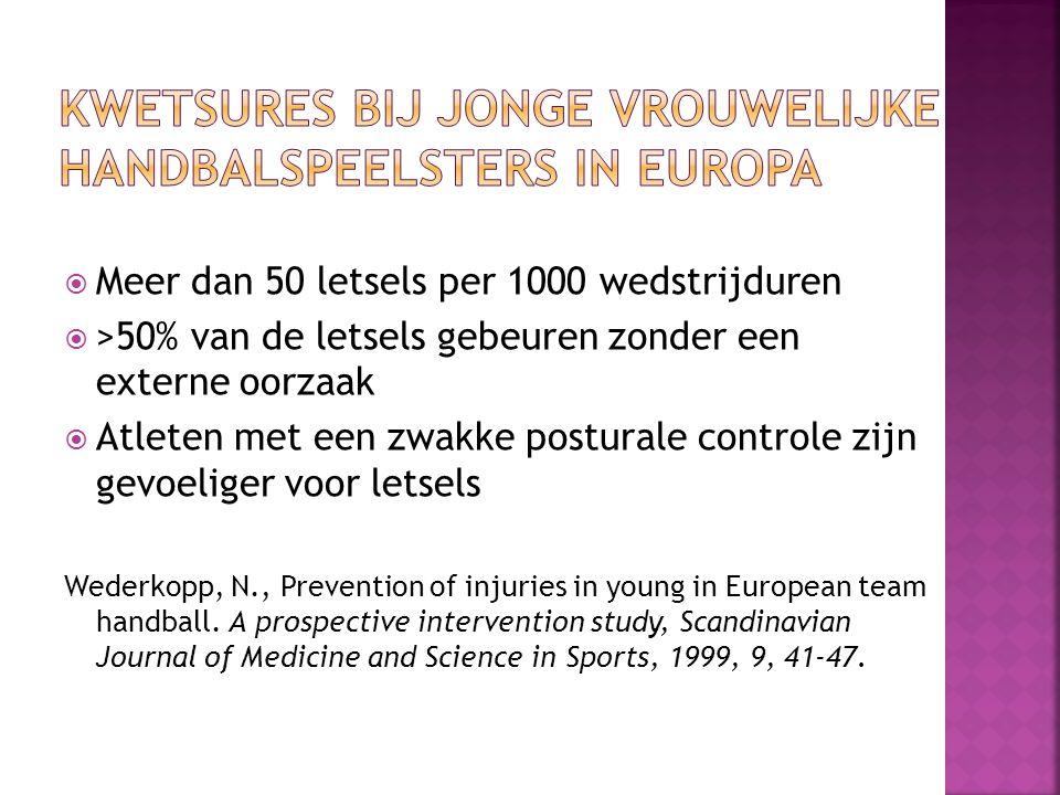  Meer dan 50 letsels per 1000 wedstrijduren  >50% van de letsels gebeuren zonder een externe oorzaak  Atleten met een zwakke posturale controle zijn gevoeliger voor letsels Wederkopp, N., Prevention of injuries in young in European team handball.
