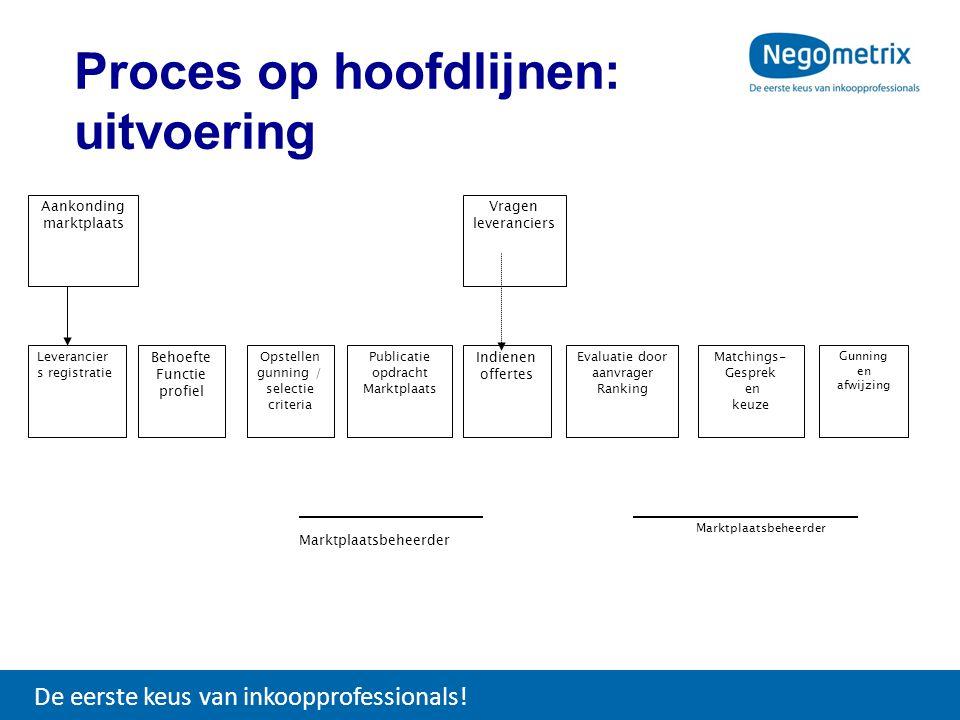 De eerste keus van inkoopprofessionals! Proces op hoofdlijnen: uitvoering Marktplaatsbeheerder Aankonding marktplaats Leverancier s registratie Behoef