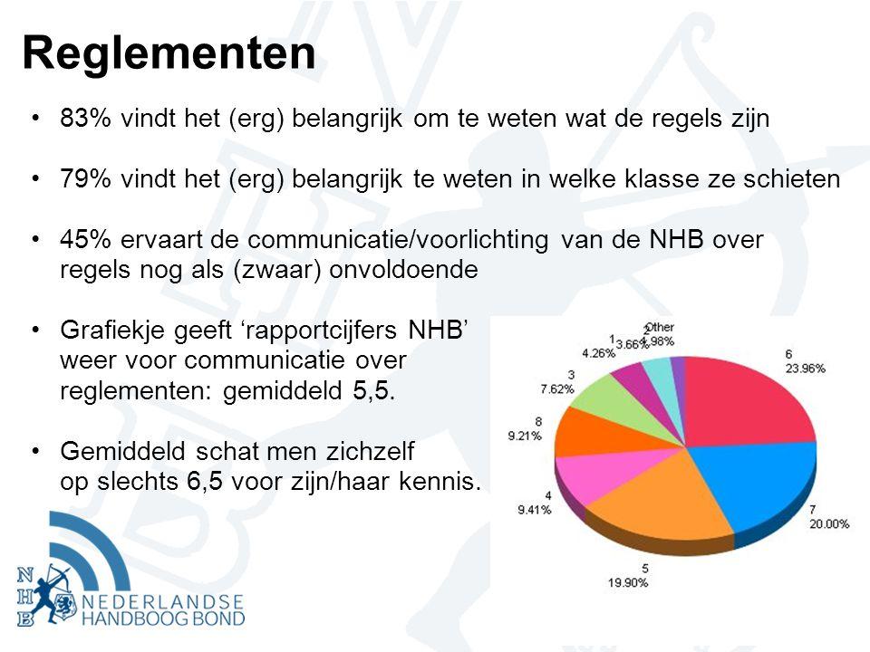 Reglementen •83% vindt het (erg) belangrijk om te weten wat de regels zijn •79% vindt het (erg) belangrijk te weten in welke klasse ze schieten •45% ervaart de communicatie/voorlichting van de NHB over regels nog als (zwaar) onvoldoende •Grafiekje geeft 'rapportcijfers NHB' weer voor communicatie over reglementen: gemiddeld 5,5.