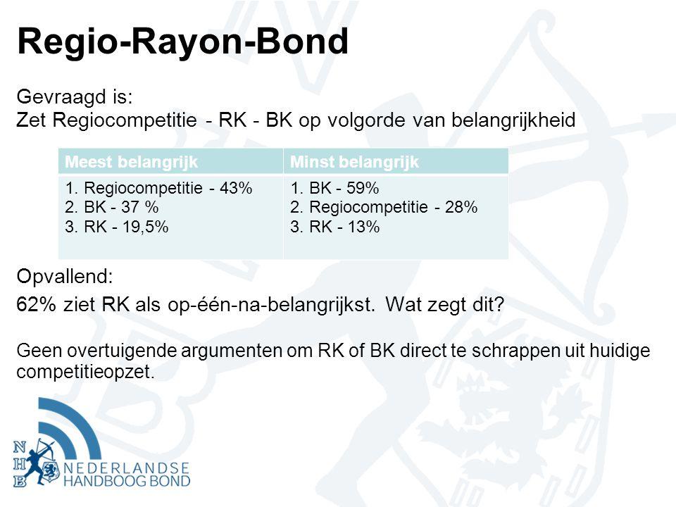 Regio-Rayon-Bond Gevraagd is: Zet Regiocompetitie - RK - BK op volgorde van belangrijkheid Opvallend: 62% ziet RK als op-één-na-belangrijkst.