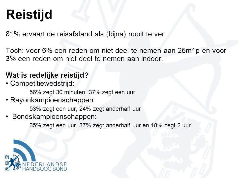 Reistijd 81% ervaart de reisafstand als (bijna) nooit te ver Toch: voor 6% een reden om niet deel te nemen aan 25m1p en voor 3% een reden om niet deel te nemen aan indoor.