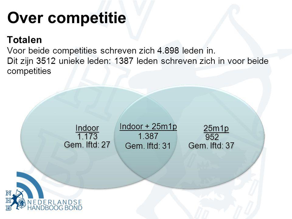 Over competitie Totalen Voor beide competities schreven zich 4.898 leden in.