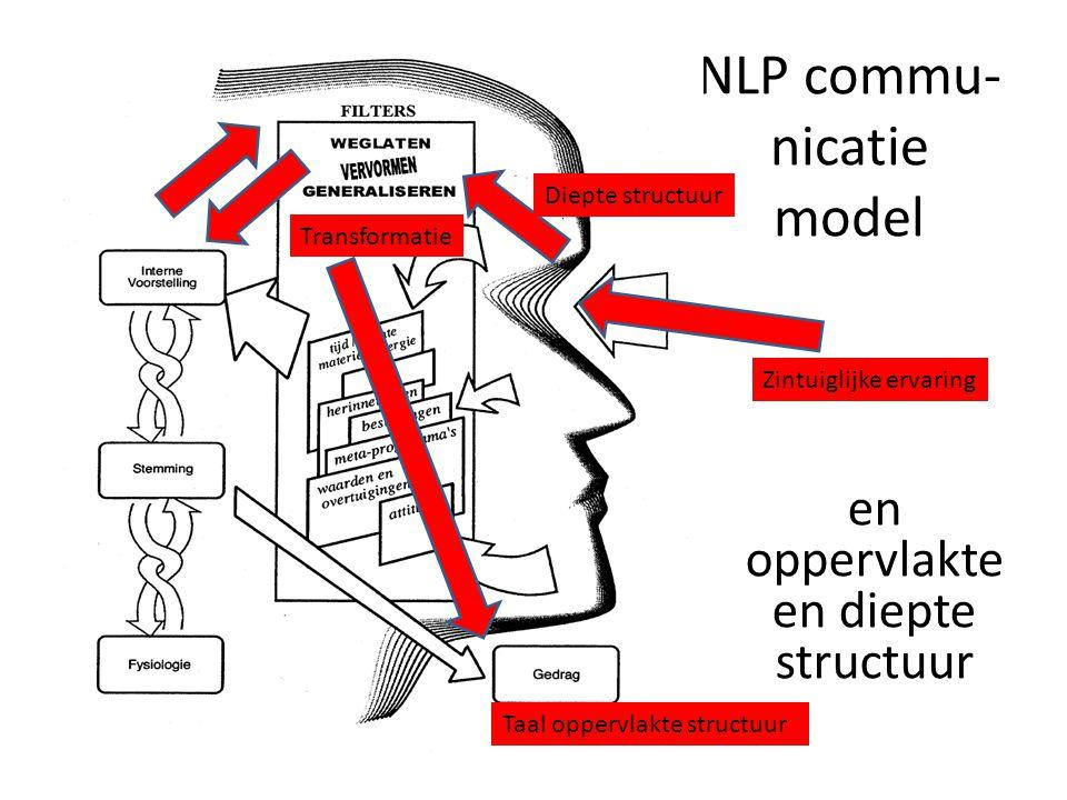 NLP commu- nicatie model Zintuiglijke ervaring Transformatie Diepte structuur Taal oppervlakte structuur en oppervlakte en diepte structuur