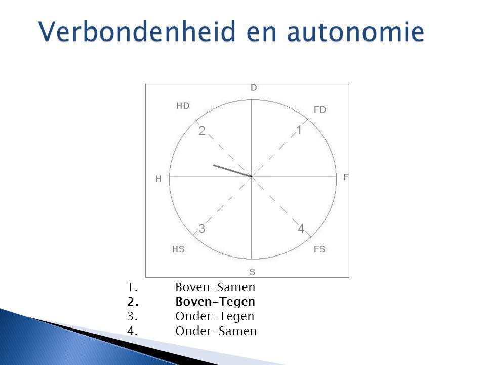 Verbondenheid en autonomie Verbondenheid en autonomie 1.Boven-Samen 2.Boven-Tegen 3.Onder-Tegen 4.Onder-Samen