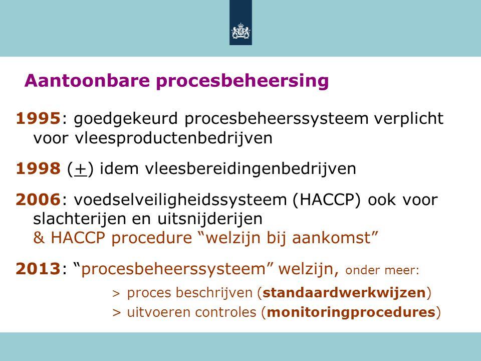 Aantoonbare procesbeheersing 1995: goedgekeurd procesbeheerssysteem verplicht voor vleesproductenbedrijven 1998 (+) idem vleesbereidingenbedrijven 2006: voedselveiligheidssysteem (HACCP) ook voor slachterijen en uitsnijderijen & HACCP procedure welzijn bij aankomst 2013: procesbeheerssysteem welzijn, onder meer: > proces beschrijven (standaardwerkwijzen) > uitvoeren controles (monitoringprocedures)