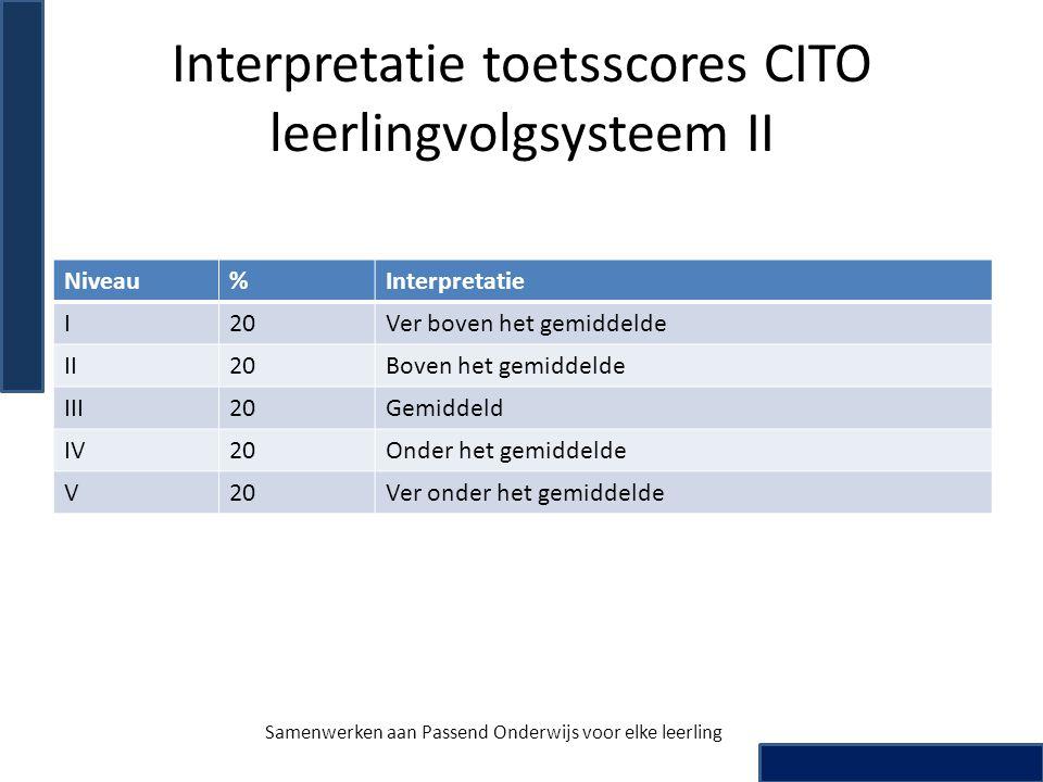 Interpretatie toetsscores CITO leerlingvolgsysteem II Niveau%Interpretatie I20Ver boven het gemiddelde II20Boven het gemiddelde III20Gemiddeld IV20Ond