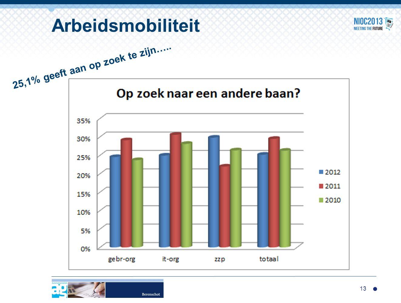 13 Arbeidsmobiliteit 25,1% geeft aan op zoek te zijn…..