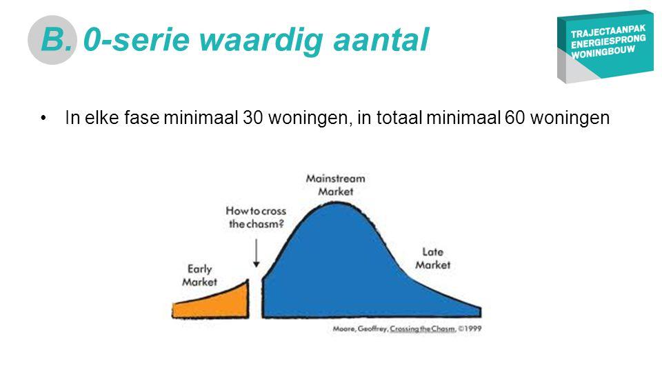 •In elke fase minimaal 30 woningen, in totaal minimaal 60 woningen B. 0-serie waardig aantal