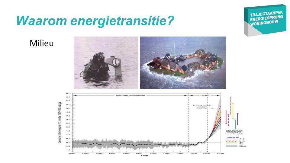 Milieu Waarom energietransitie