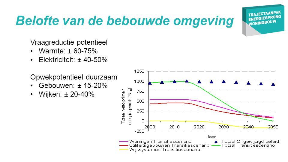 •E + Nieuwbouw = EPC < ‒ 0,5!.