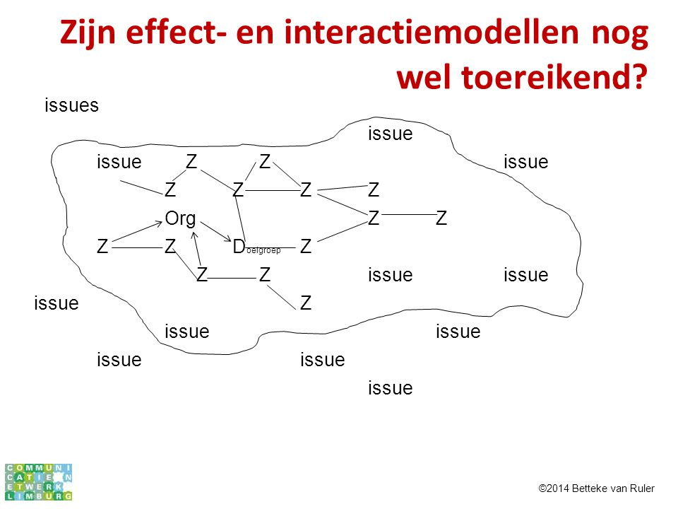 Zijn effect- en interactiemodellen nog wel toereikend? issues issue issue Z Zissue ZZZZ OrgZZ ZZD oelgroep Z Z Zissueissue issueZissueissue issue ©201