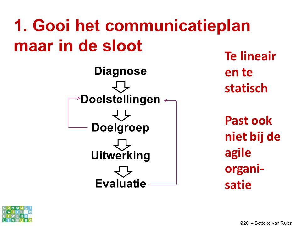 Diagnose Doelstellingen Doelgroep Uitwerking Evaluatie 1. Gooi het communicatieplan maar in de sloot Te lineair en te statisch Past ook niet bij de ag