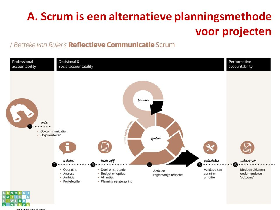 A. Scrum is een alternatieve planningsmethode voor projecten