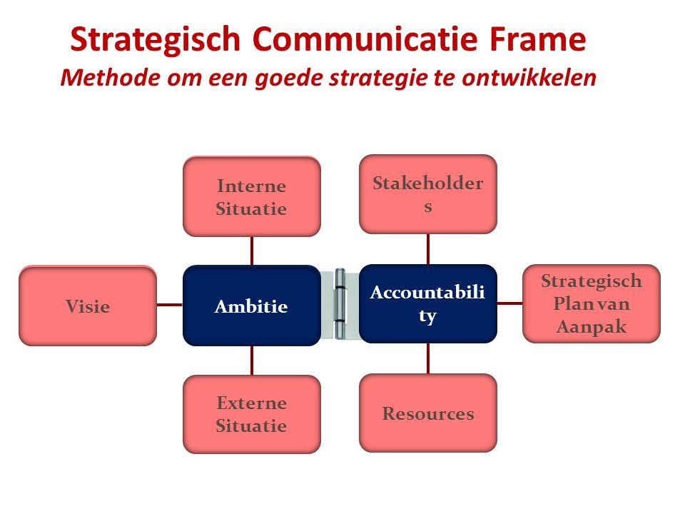 Strategisch Communicatie Frame Methode om een goede strategie te ontwikkelen Interne Situatie Stakeholder s Ambitie Accountabili ty Externe Situatie R