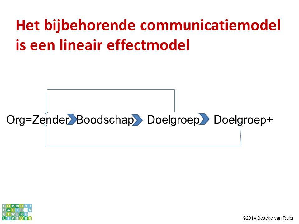 Org=Zender Boodschap Doelgroep Doelgroep+ Het bijbehorende communicatiemodel is een lineair effectmodel ©2014 Betteke van Ruler