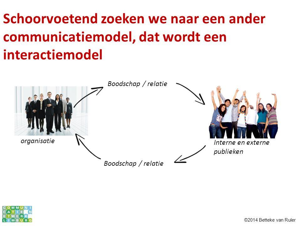 Schoorvoetend zoeken we naar een ander communicatiemodel, dat wordt een interactiemodel organisatie Boodschap / relatie Interne en externe publieken ©