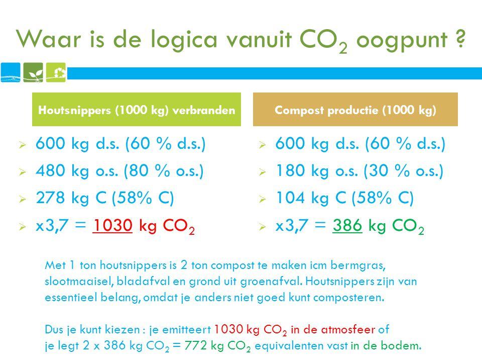 Waar is de logica vanuit CO 2 oogpunt ?  600 kg d.s. (60 % d.s.)  480 kg o.s. (80 % o.s.)  278 kg C (58% C)  x3,7 = 1030 kg CO 2  600 kg d.s. (60