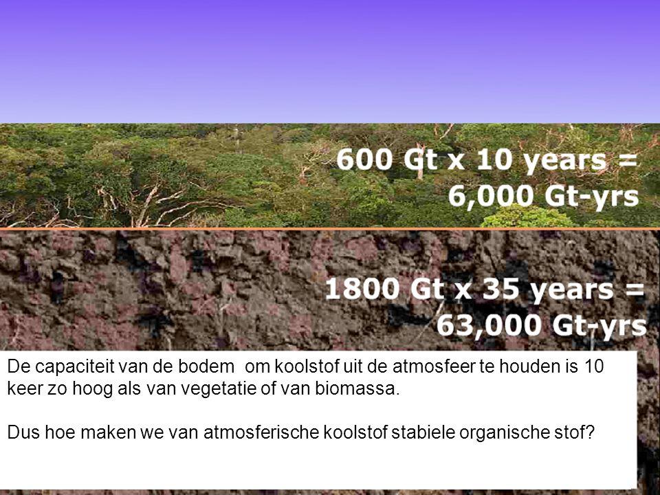 De capaciteit van de bodem om koolstof uit de atmosfeer te houden is 10 keer zo hoog als van vegetatie of van biomassa. Dus hoe maken we van atmosferi