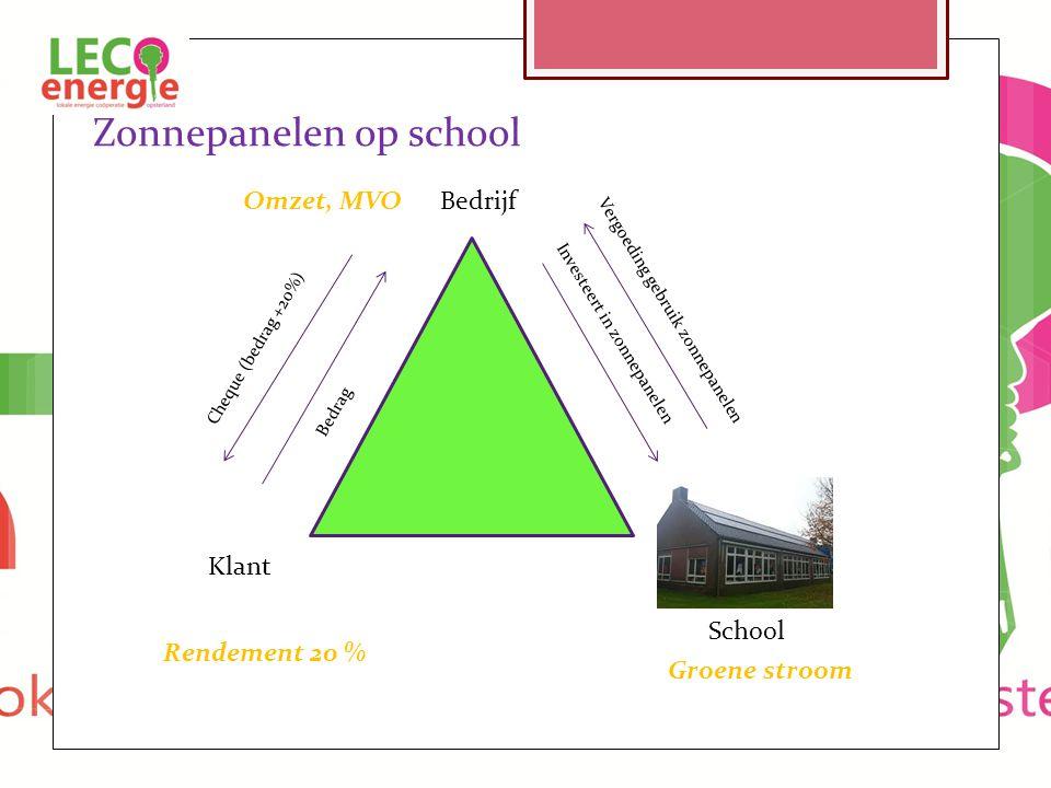 Klant Bedrijf School Cheque (bedrag +20%) Bedrag Vergoeding gebruik zonnepanelen Investeert in zonnepanelen Zonnepanelen op school Rendement 20 % Groene stroom Omzet, MVO