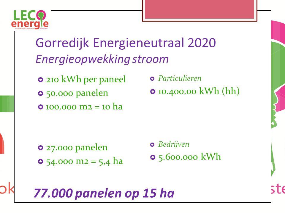 Gorredijk Energieneutraal 2020 Energieopwekking stroom  210 kWh per paneel  50.000 panelen  100.000 m2 = 10 ha  27.000 panelen  54.000 m2 = 5,4 ha  Particulieren  10.400.00 kWh (hh)  Bedrijven  5.600.000 kWh 77.000 panelen op 15 ha