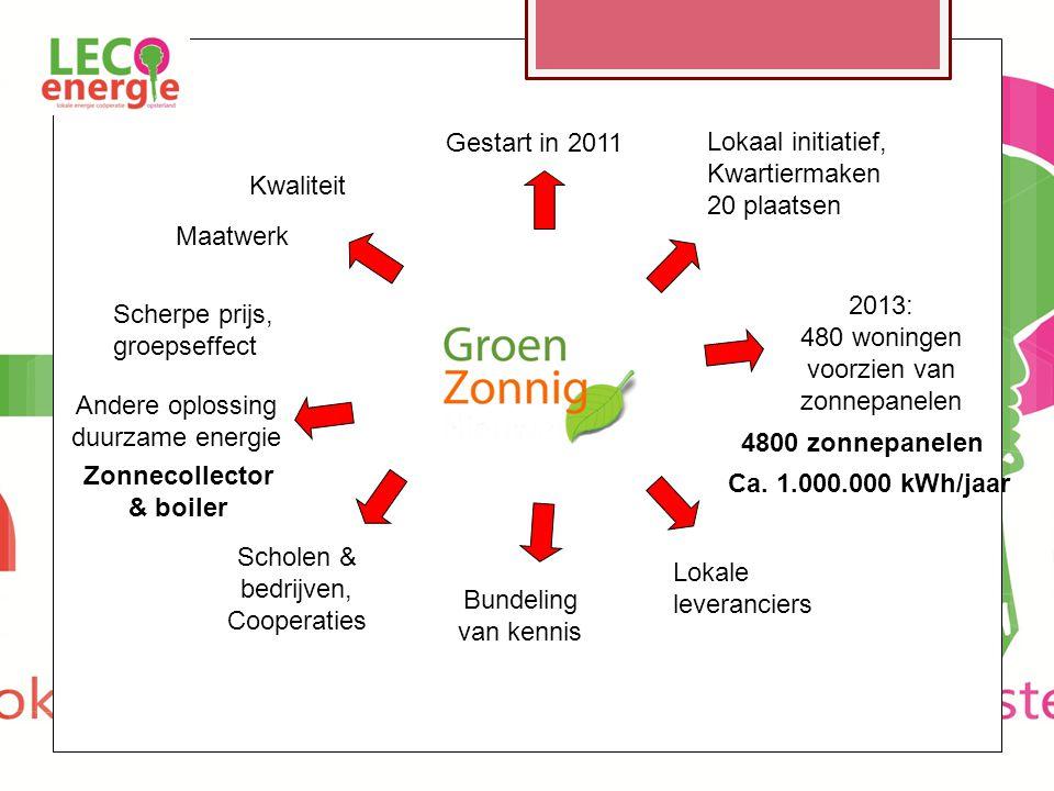 Gestart in 2011 2013: 480 woningen voorzien van zonnepanelen 4800 zonnepanelen Ca.