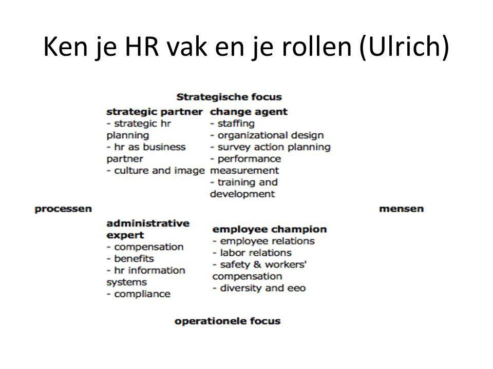 Ken je HR vak en je rollen (Ulrich)