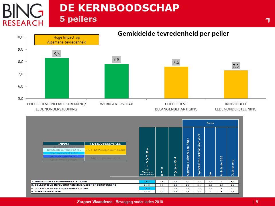 | 5 peilers Zorgnet Vlaanderen | 9 Bevraging onder leden 2010 DE KERNBOODSCHAP Hoge Impact op Algemene tevredenheid