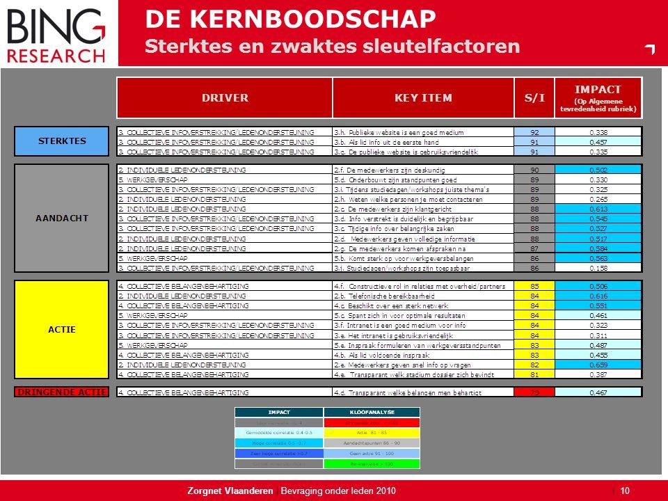 | Sterktes en zwaktes sleutelfactoren Zorgnet Vlaanderen | 10 Bevraging onder leden 2010 DE KERNBOODSCHAP