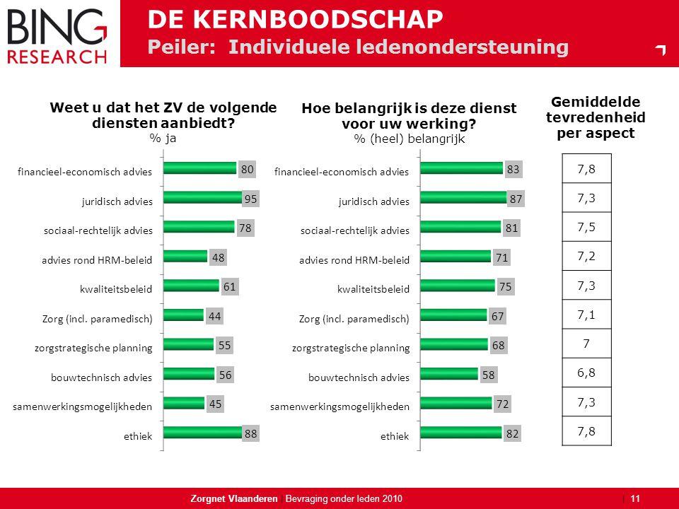 | Peiler: Individuele ledenondersteuning Zorgnet Vlaanderen | 11 Bevraging onder leden 2010 DE KERNBOODSCHAP Weet u dat het ZV de volgende diensten aa