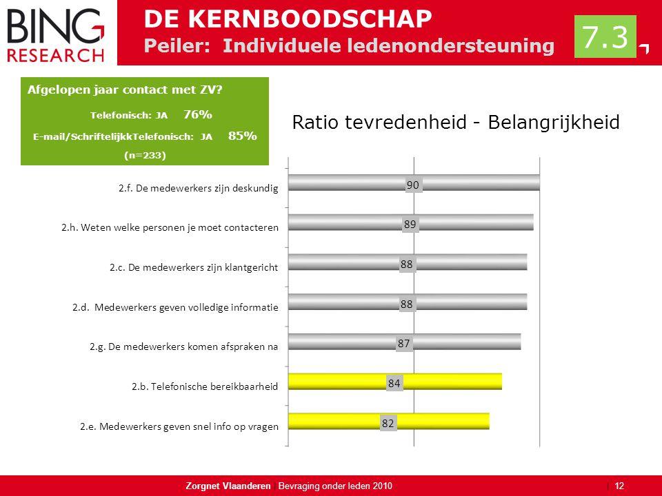 | Peiler: Individuele ledenondersteuning Zorgnet Vlaanderen | 12 Bevraging onder leden 2010 DE KERNBOODSCHAP Afgelopen jaar contact met ZV? Telefonisc