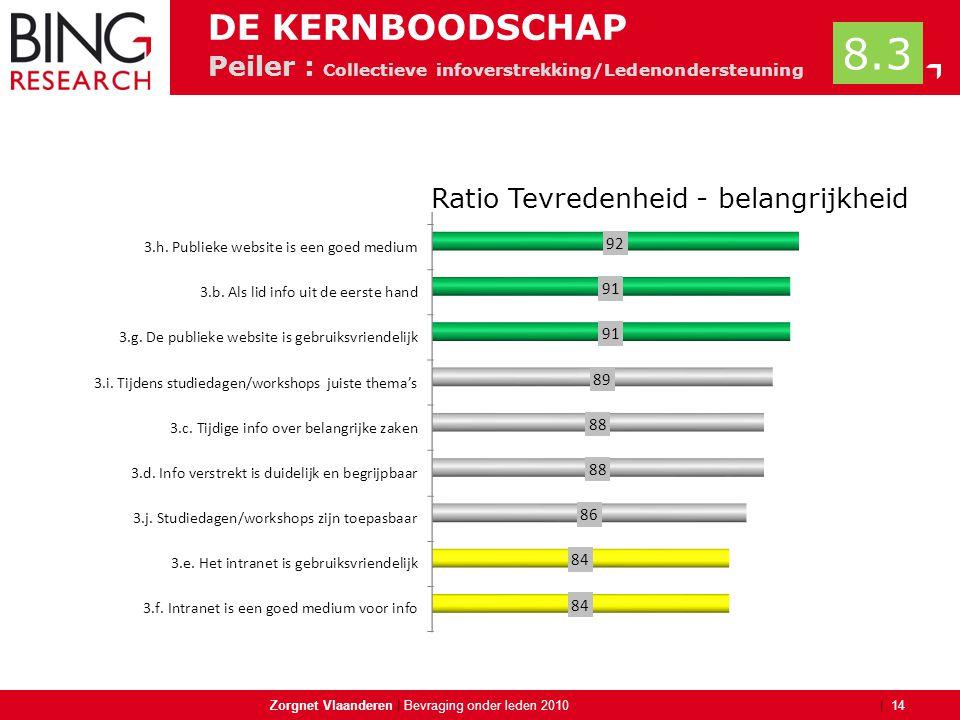 | Peiler : Collectieve infoverstrekking/Ledenondersteuning Zorgnet Vlaanderen | 14 Bevraging onder leden 2010 DE KERNBOODSCHAP 8.3