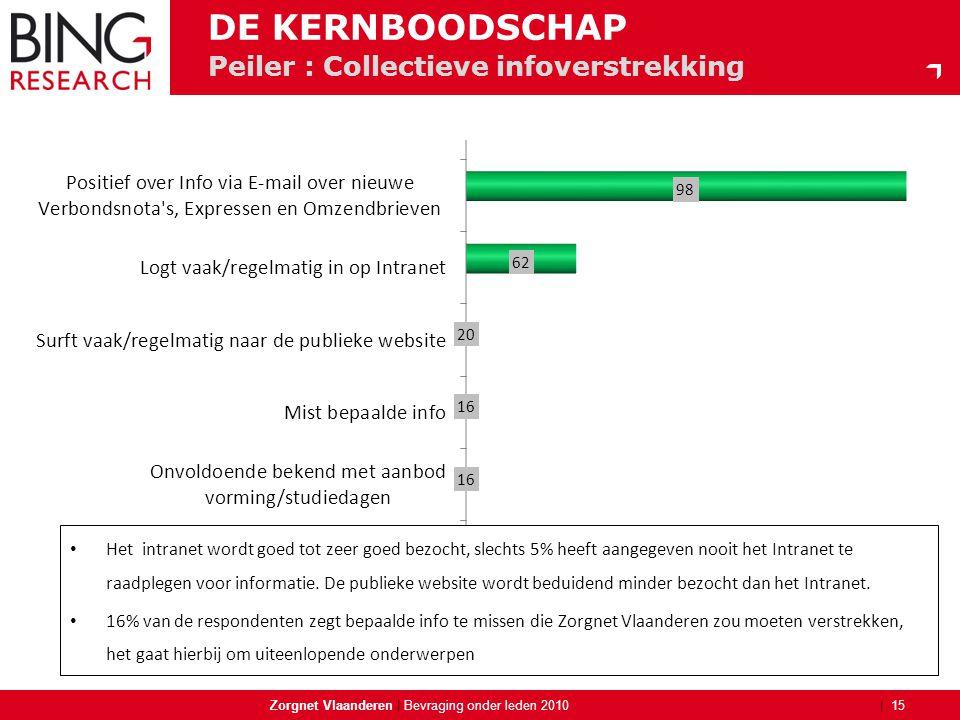 | Peiler : Collectieve infoverstrekking Zorgnet Vlaanderen | 15 Bevraging onder leden 2010 DE KERNBOODSCHAP • Het intranet wordt goed tot zeer goed be