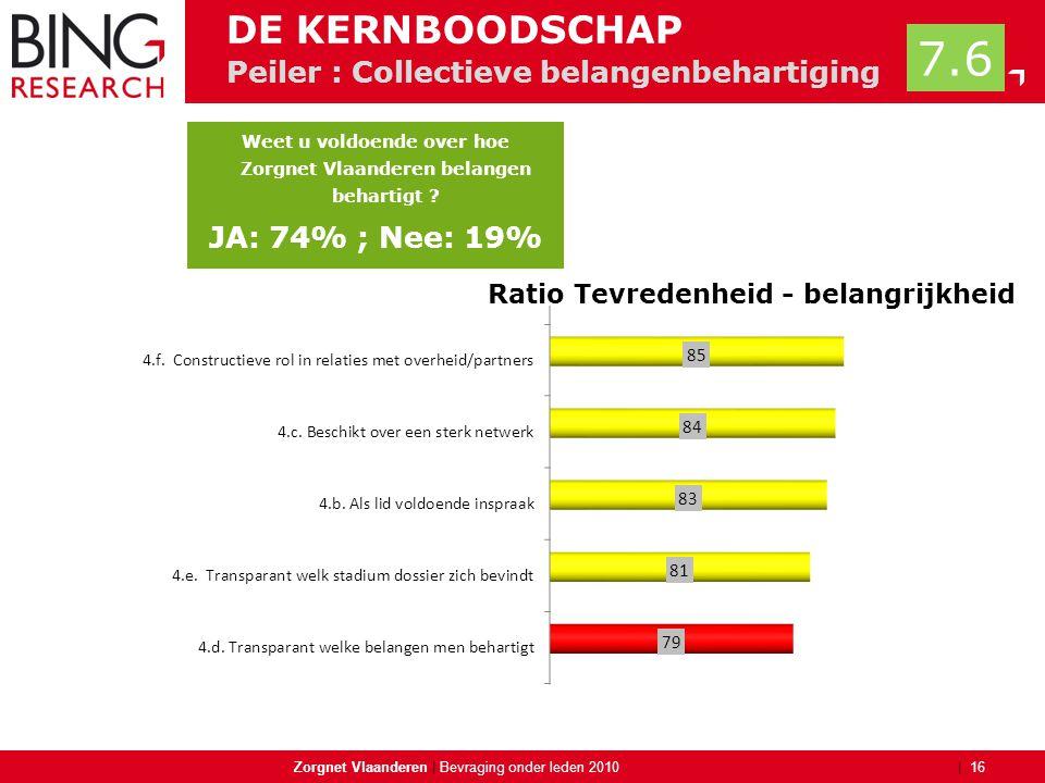 | Peiler : Collectieve belangenbehartiging Zorgnet Vlaanderen | 16 Bevraging onder leden 2010 DE KERNBOODSCHAP 7.6 Weet u voldoende over hoe Zorgnet V