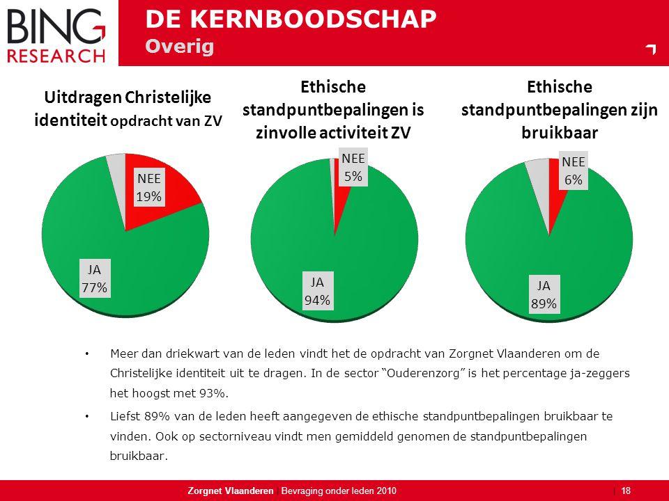 | Overig Zorgnet Vlaanderen | 18 Bevraging onder leden 2010 DE KERNBOODSCHAP • Meer dan driekwart van de leden vindt het de opdracht van Zorgnet Vlaan