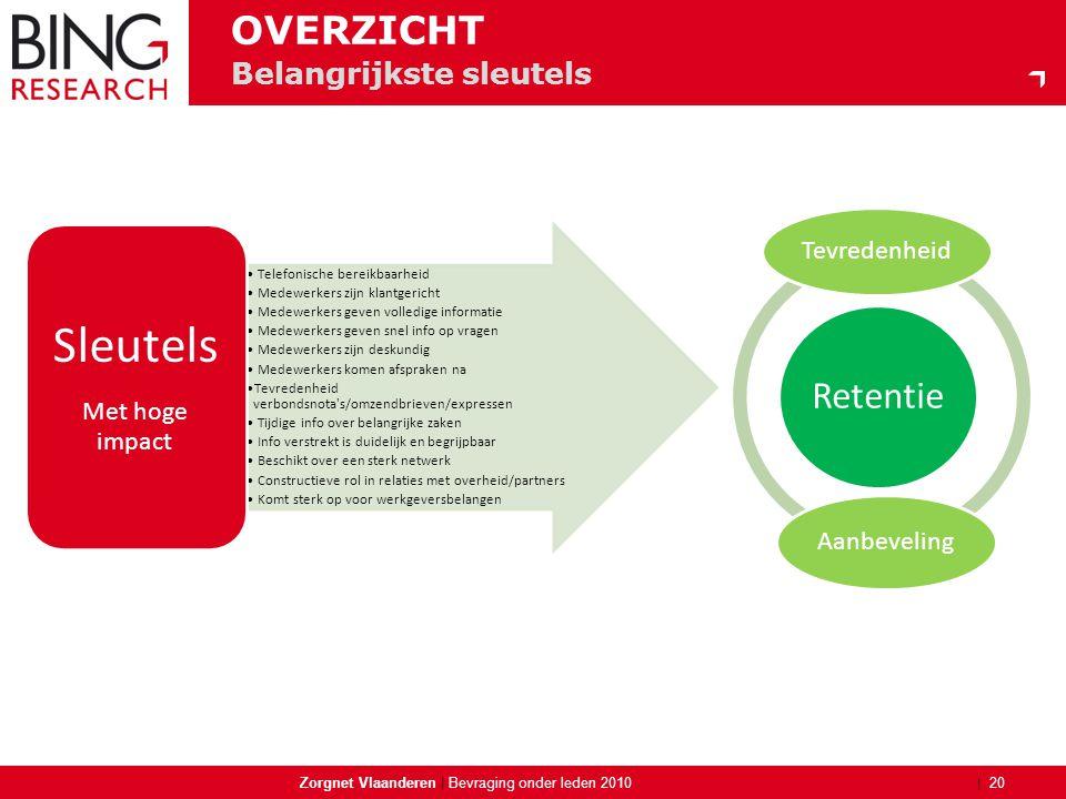 | Zorgnet Vlaanderen | 20 Bevraging onder leden 2010 Belangrijkste sleutels OVERZICHT Retentie Tevredenheid Aanbeveling • Telefonische bereikbaarheid