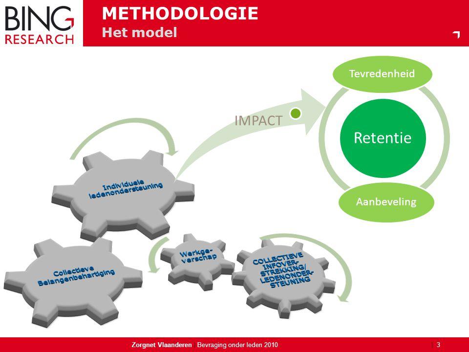 | Zorgnet Vlaanderen | 3 Bevraging onder leden 2010 Het model METHODOLOGIE Retentie Tevredenheid Aanbeveling IMPACT