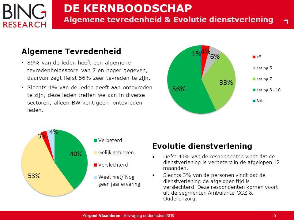 | Algemene tevredenheid & Evolutie dienstverlening Zorgnet Vlaanderen | 5 Bevraging onder leden 2010 DE KERNBOODSCHAP Algemene Tevredenheid • 89% van